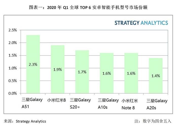 三星Galaxy A51变成今年Q1全世界最热销安卓系统智能机