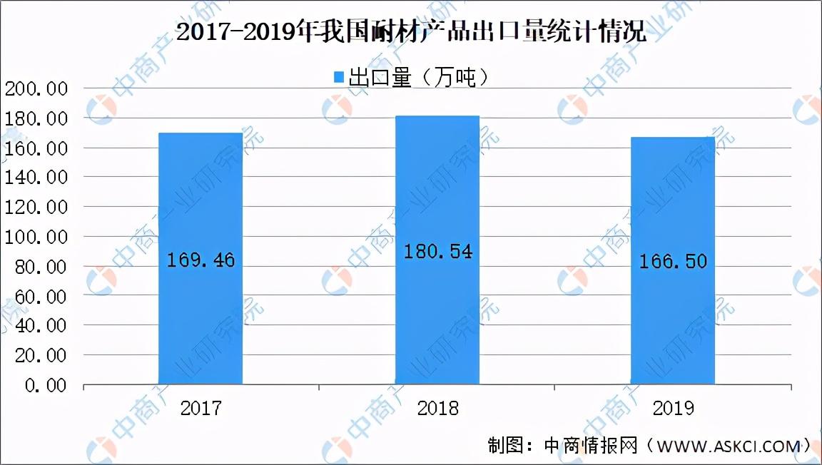 2021年中国耐火材料行业产业链上中下游市场及企业剖析