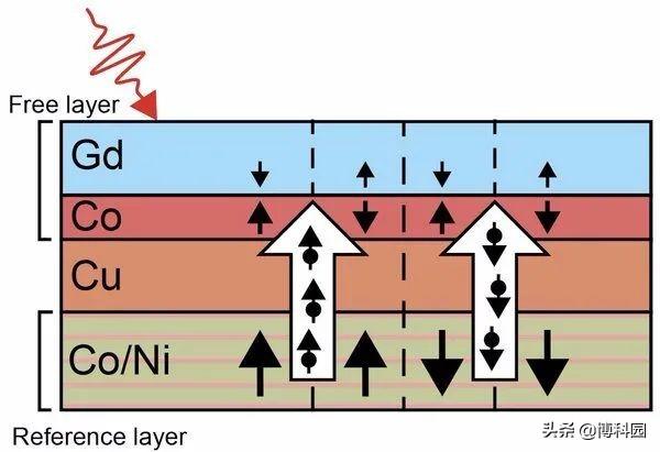 利用激光而不是磁铁,实现超快数据读写,存储设备或将迎来革新