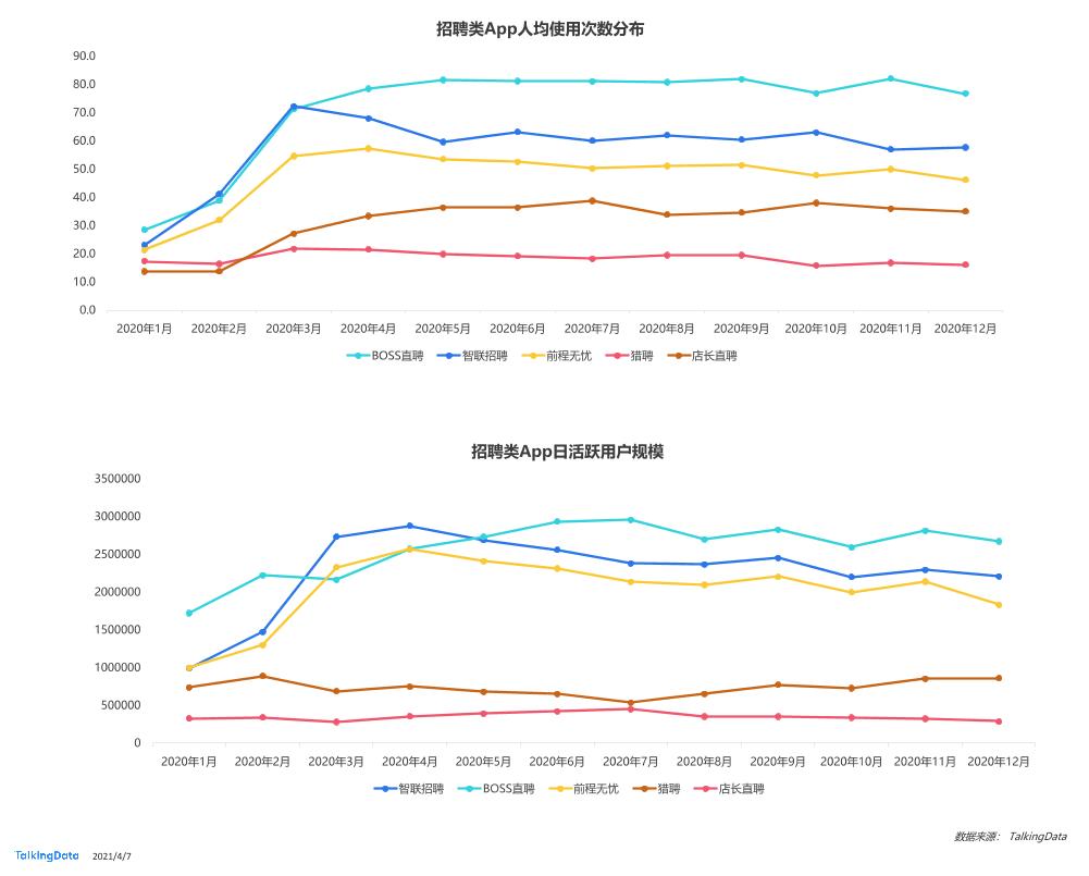 BOSS直聘财报业绩背后,付费用户还有上升空间吗?