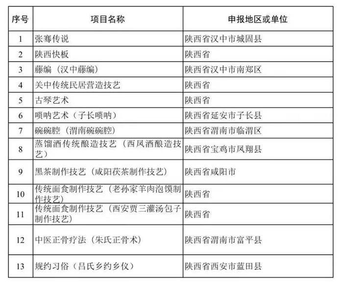 汉中2个项目入选国家级非物质文化遗产