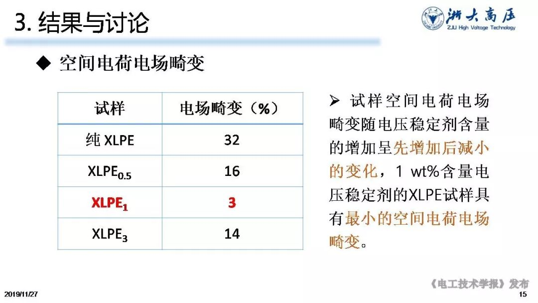 浙大陳向榮教授:用電壓穩定劑提高聚乙烯耐電性能及延長服役壽命