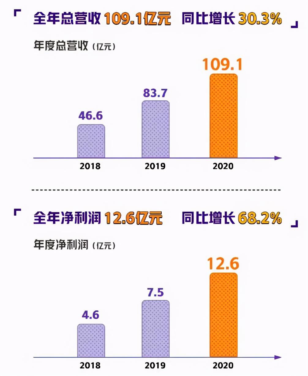 腾讯B站将上线65部国产动画   三文娱周刊第168期