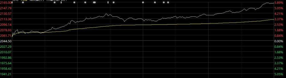 A股收了个好尾!茅台疯狂大涨近6%,日增1500亿市值