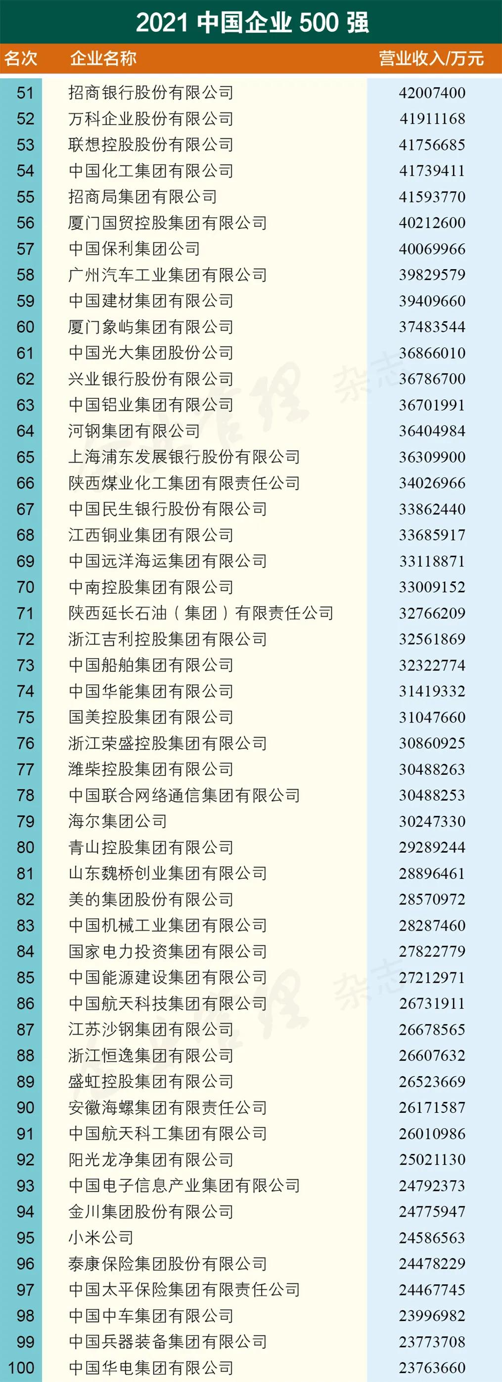 """威海这家企业""""杀进""""2021中国企业500强"""