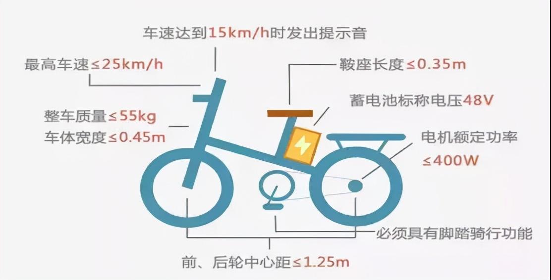 周口市中心城区电动自行车上牌有关问题解读(附电子行驶证绑定流程及上牌安装地点)