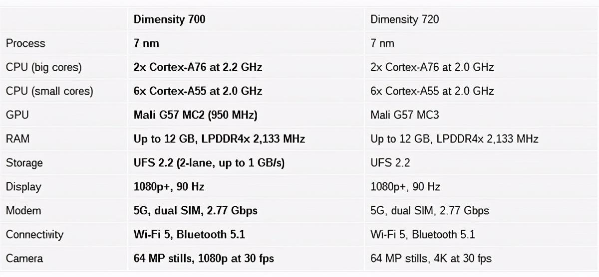 联发科天玑700芯片发布 目前最低端的入门级5G芯片