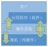 操作系统基础1-功能目标及特征