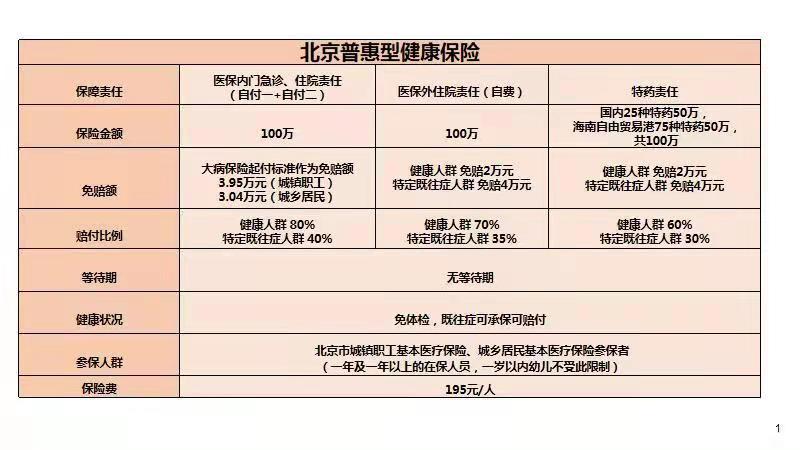 北京普惠健康保隆重上市,诚意满满的普惠保