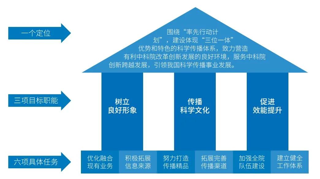 國立科研機構科學傳播體系建設的實踐與思考—以中國科學院為例
