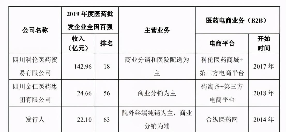 """药易购:稀缺平台还是中国版""""游戏驿站""""?"""