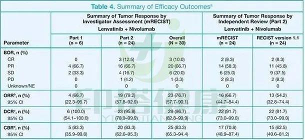 肝癌:O药联合乐伐替尼一线治疗的临床数据及不良反应