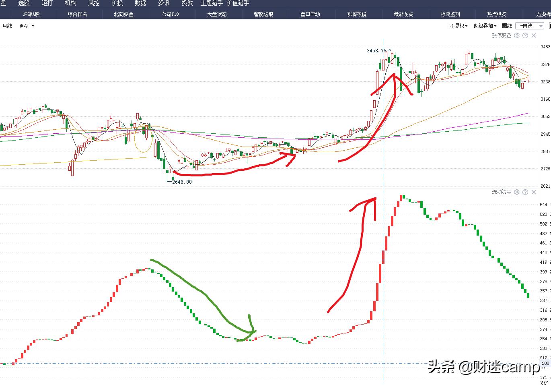 A股盘面总结:反者道之动,市场缩量阴跌,表明调整已进入末端