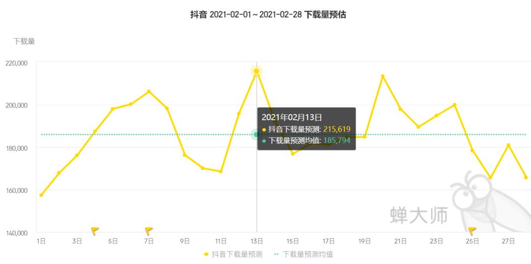 2月应用排行榜:抖音月收入超2.6亿,字节跳动成最大赢家