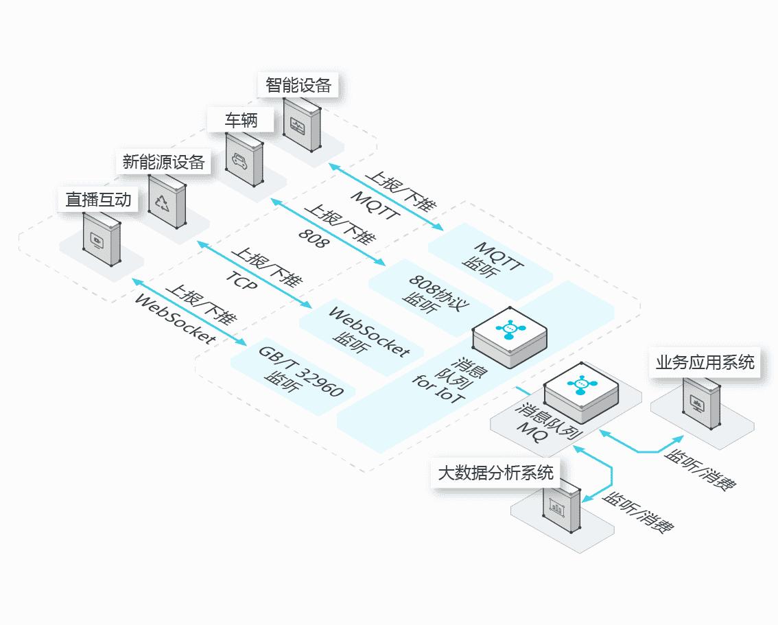 物联网关键技术:消息队列
