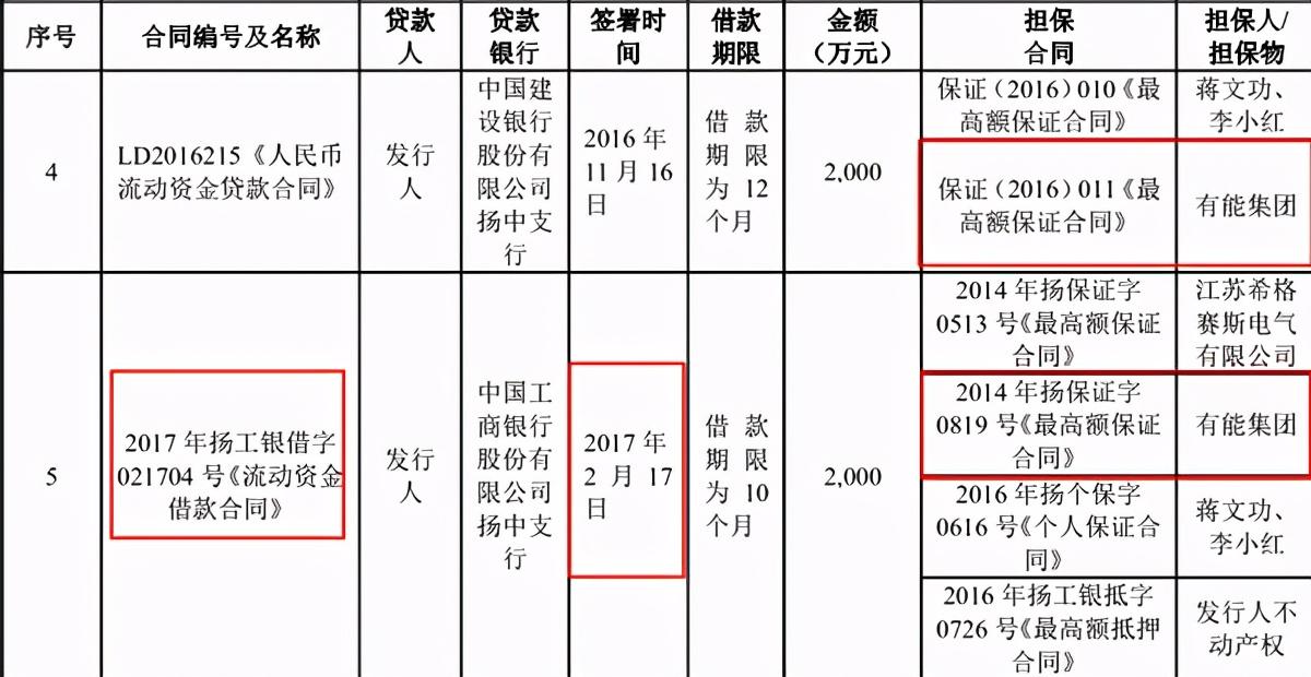 """威腾电气债偿能力不及同行,与原同业大股东""""藕断丝连"""""""