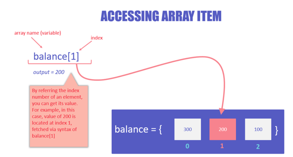 DAY2-step4 Python数组:创建,追加,弹出,反转示例