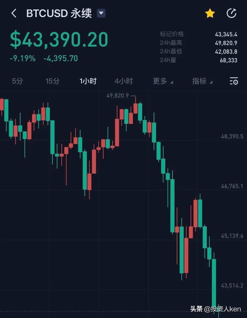 比特币跌跌不休!投资人注意风险同时需多一点耐心