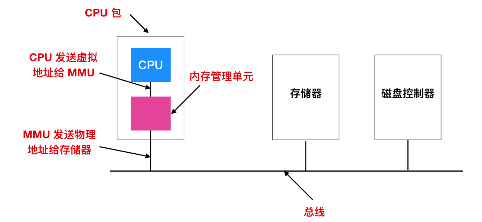 操作系统内存最全解析!!!(内附超全思维导图)