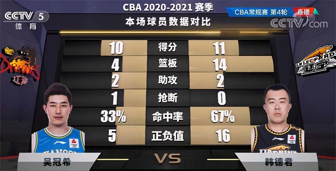 張鎮麟22分+7板,遼寧4連勝,黃榮奇出色卻難掩球隊的窘態