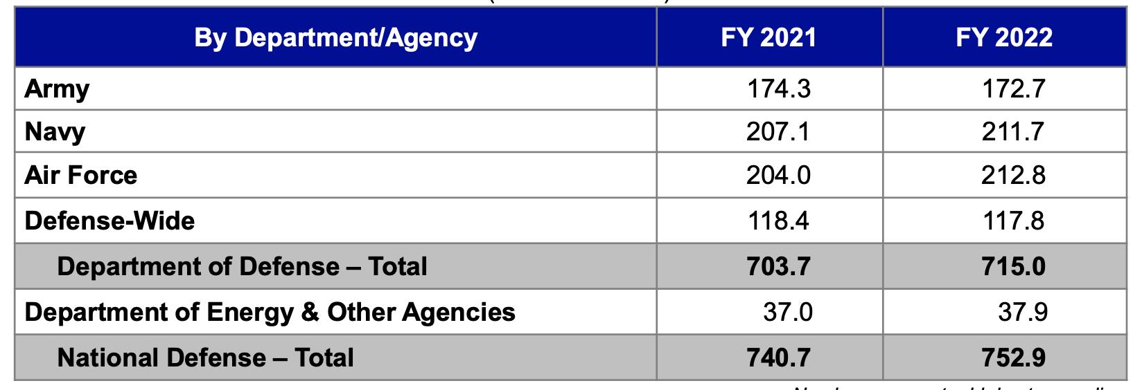 详细说说美国今年军费怎么花,代表了什么趋势