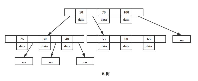 为什么 MongoDB 选择B树,Mysql 选择B+树?