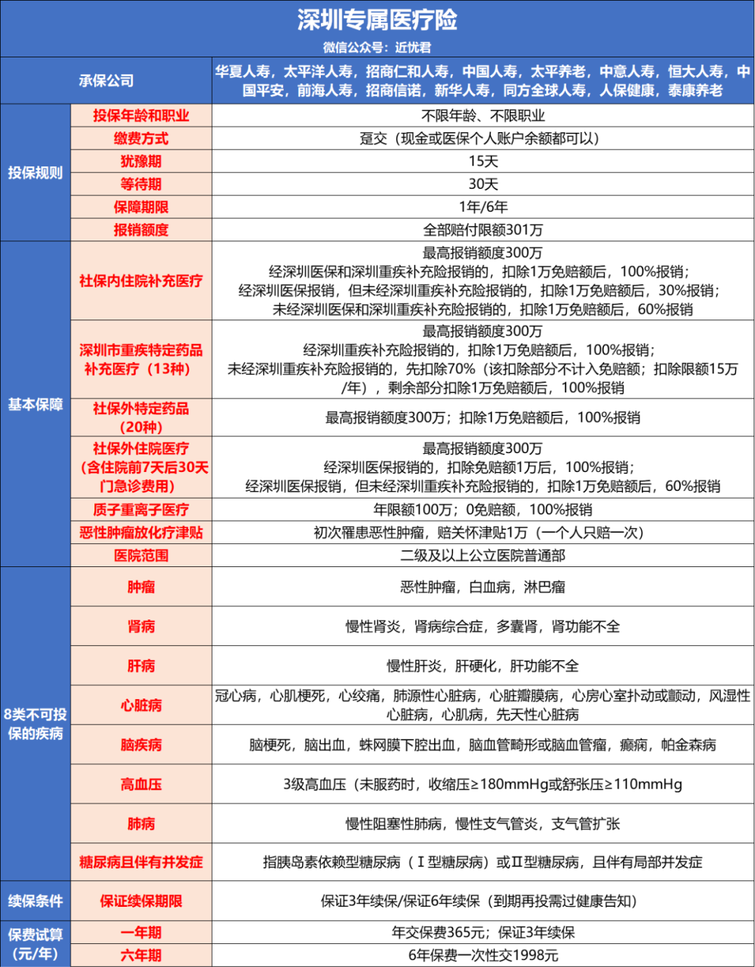 深圳专属团体医疗险,便宜也不能瞎买