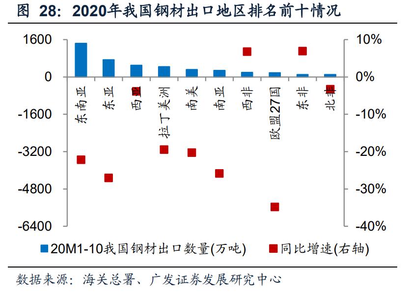 钢铁行业投资策略:双循环驱动供需改善,看好优质龙头投资机会