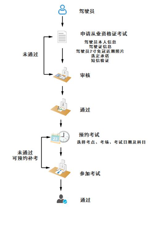"""杭州市网约车从业资格证考试""""宝典"""""""