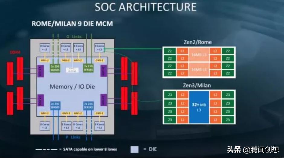 十二代酷睿到来之前,AMD锐龙系列CPU会持续保持性能领先