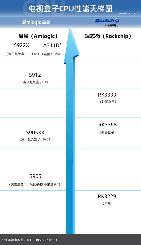 2021最新电视盒子CPU天梯图:晶晨S922X依然坚挺