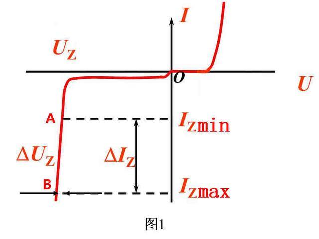 稳压二极管工作原理、重要参数意义和典型电路参数计算一次学会