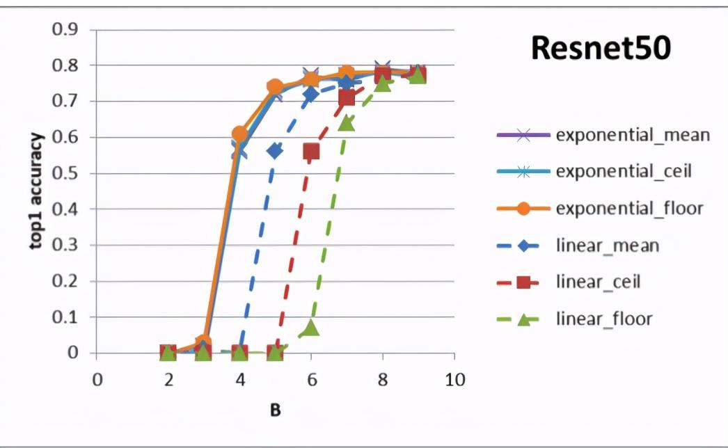 模型压缩6倍,无需重训练:数学家团队提出量化新方法