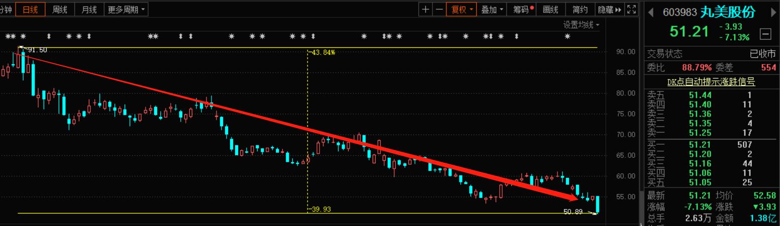 """营收净利双下降,股价5个月暴跌44%!丸美还""""弹""""得动吗?"""