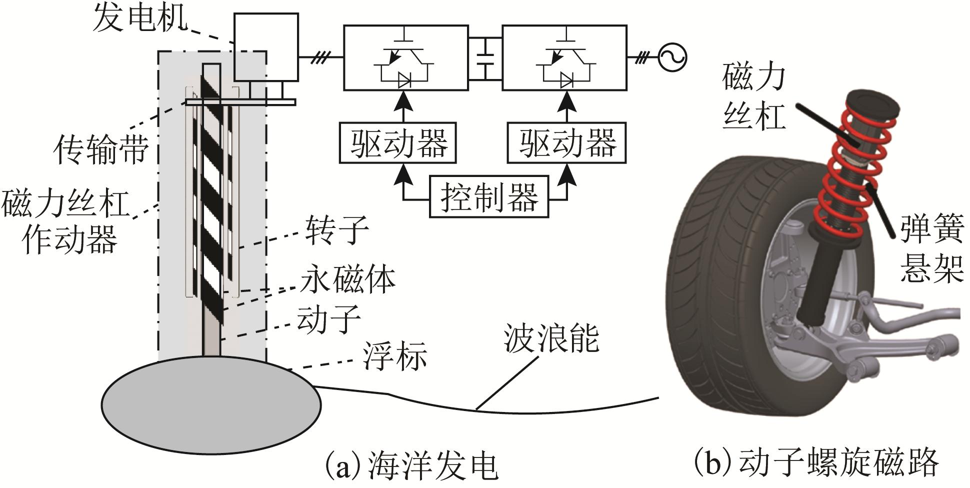 高推力永磁直线作动器的应用领域及科研方向