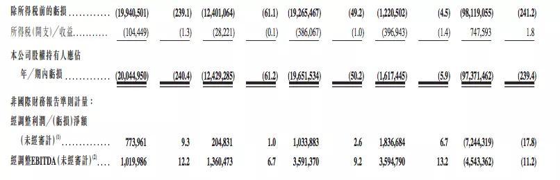 3.4亿元收购A站的快手上市了,市值万亿