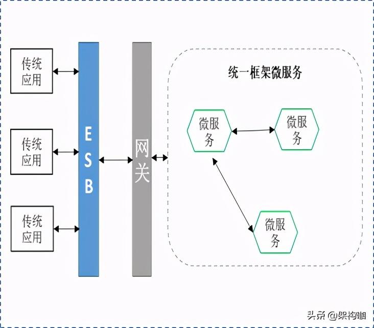 """""""架""""驭全局、""""构""""筑未来—微服务架构转型"""