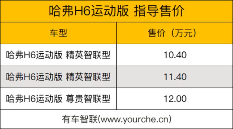 提供两款外观样式 新款哈弗H6运动版上市售10.40万元起