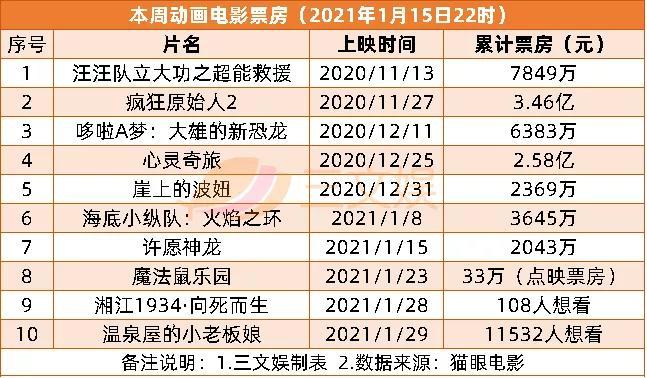 幼童坠亡华强方特被判担责10%,去年重点网络动画备案