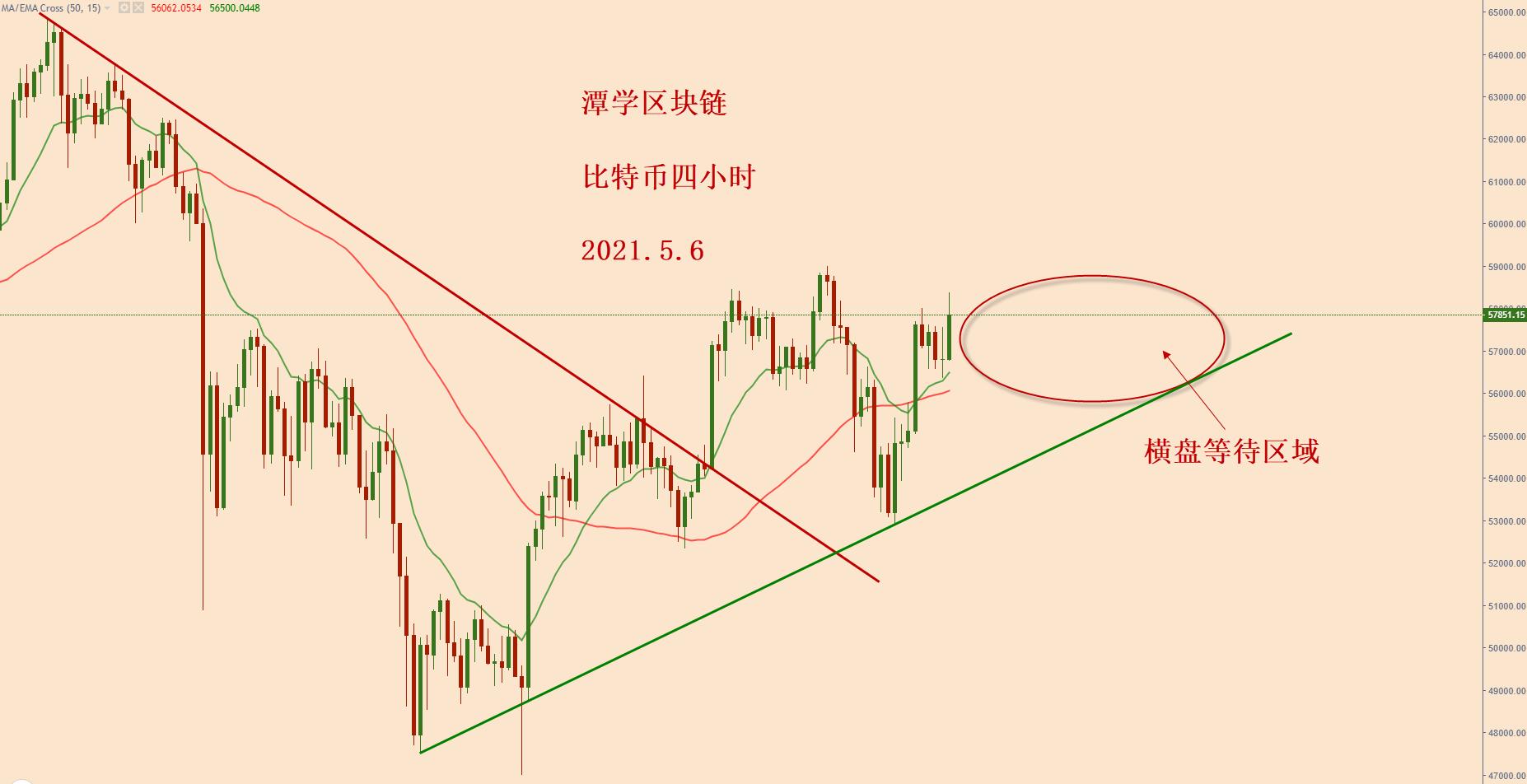比特币昨天收了一根大阳线,后面会跌还是会涨?