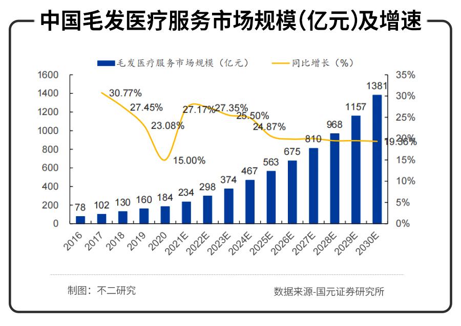 不二研究:年入16.38亿元的雍禾植发,研发费用竟然不到1%?