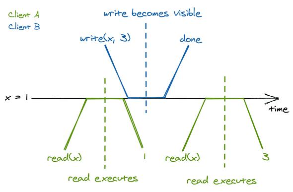 提到数据库一致性,每个开发人员都应该知道这些