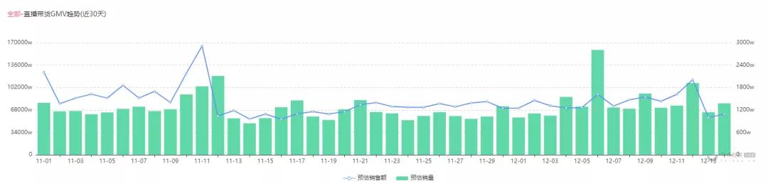 抖音直播案例分析:两千粉新号直播峰值突然破3000,月售400万!
