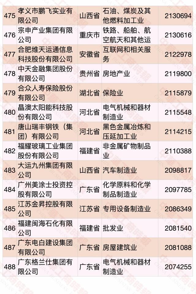2020中国民营企业500强榜单发布,华为蝉联第一