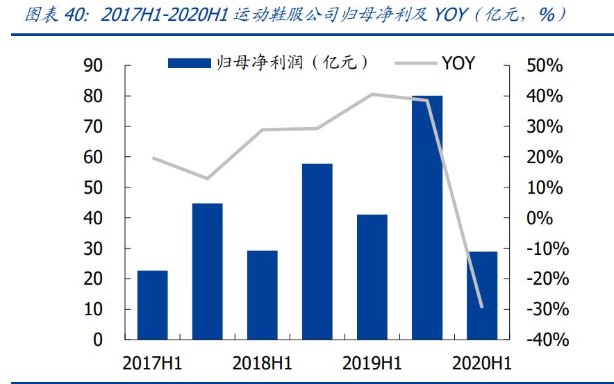 纺织服装行业2021年度策略:复苏至,焕新生