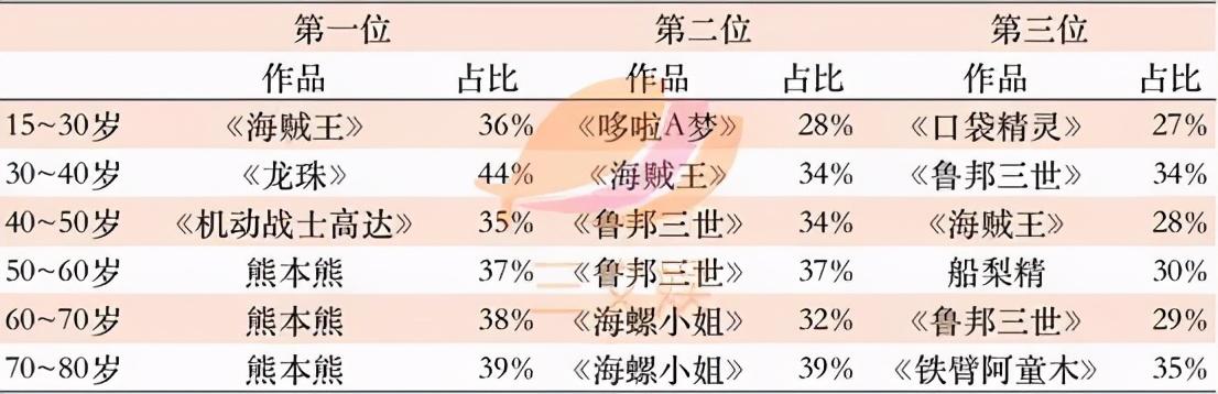 1521亿元规模的日本角色产业,有哪些特点?
