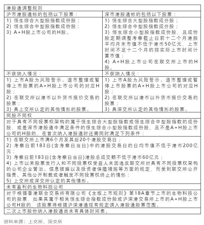 港股通交易規則(港股通的基本交易規則)