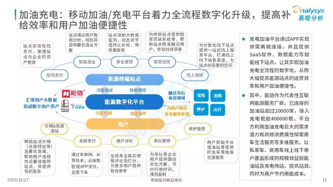 车主服务机遇与挑战并存,2020年中国在线车主服务市场洞察
