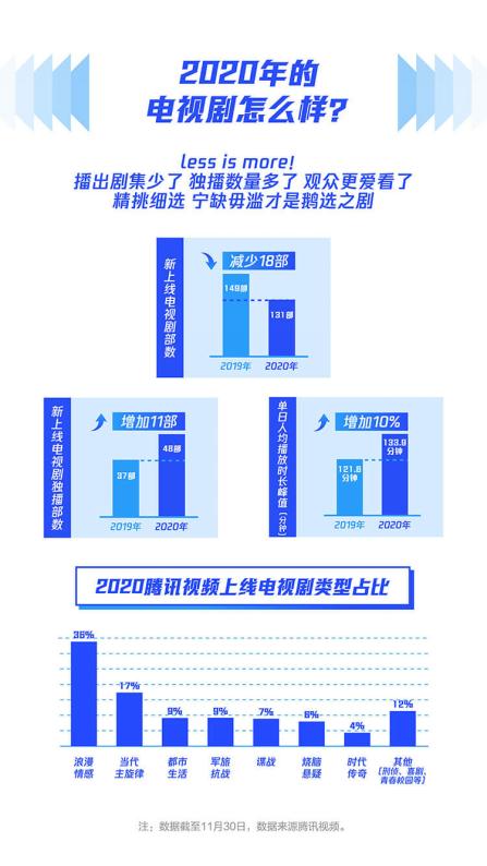 2020腾讯视频年度指数报告发布,以新精品内容驱动价值增长