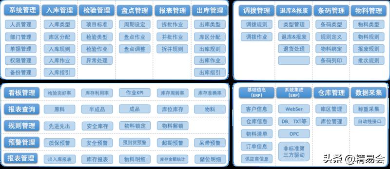 WMS仓库管理系统及实施案例
